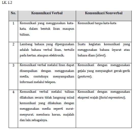 Kunci Jawaban LK 1.2 (Perbedaan Komunikasi Verbal dan Non-verbal) Modul KK F Pedagogik PKB Kelas Bawah