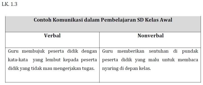 Kunci Jawaban LK 1.3 (Contoh Komunikasi Verbal dan Non-verbal) Modul KK F Pedagogik PKB Kelas Bawah