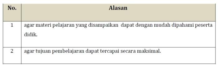 Kunci Jawaban LK 2.2 (Strategi Komunikasi yang Baik) Modul KK F Pedagogik PKB Kelas Bawah