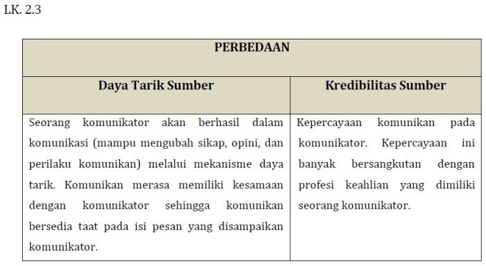 Kunci Jawaban LK 2.3 (Perbedaan Daya Tarik Sumber dengan Kredibilitas Sumber) Modul KK F Pedagogik PKB Kelas Bawah
