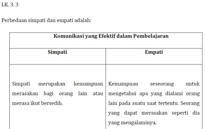 Kunci Jawaban LK 3.3 (Perbedaan Simpati dan Empati pada Komunikasi) Modul KK F Pedagogik PKB Kelas Bawah