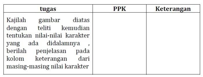 LK 02 Modul KK F Profesional PKB SD Kelas Bawah (Bag. 2)