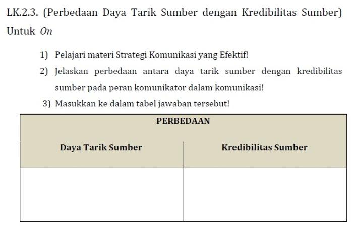 LK 2.3 (Perbedaan Daya Tarik Sumber dengan Kredibilitas Sumber) Modul KK F Pedagogik PKB Kelas Bawah