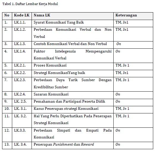 Tabel Daftar LK Modul KK F Pedagogik PKB SD Kelas Bawah