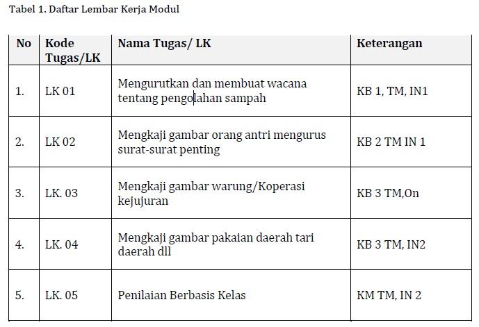 Tabel Daftar LK Modul KK F Profesional PKB SD Kelas Bawah
