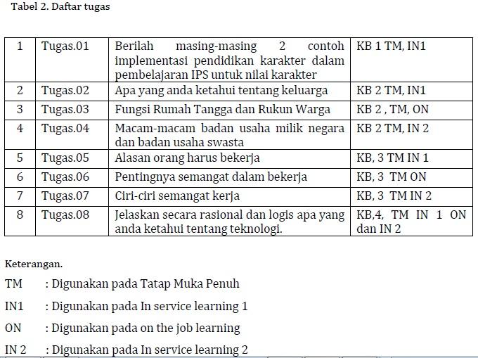 Tabel Daftar Tugas Modul KK F Profesional PKB SD Kelas Bawah