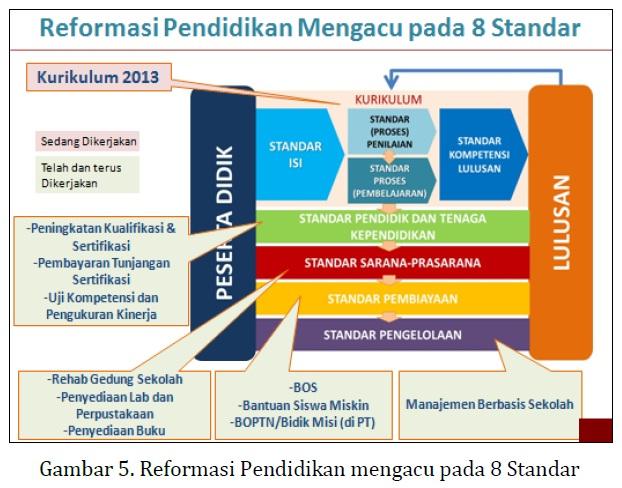 Acuan 8 Standar Reformasi Pendidikan