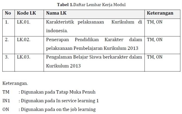 Daftar LK Modul KK C Pedagogik PKB SD Kelas Bawah