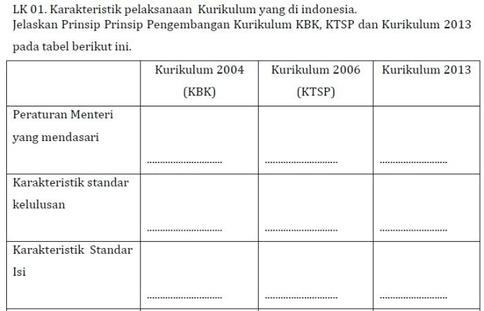 LK 01 KK C Pedagogik PKB SD Kelas Bawah (Bag. 1)