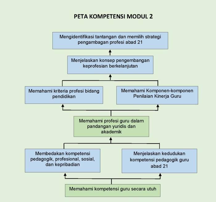 peta kompetensi modul 2