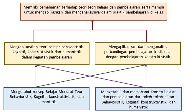 peta pedagogi m3